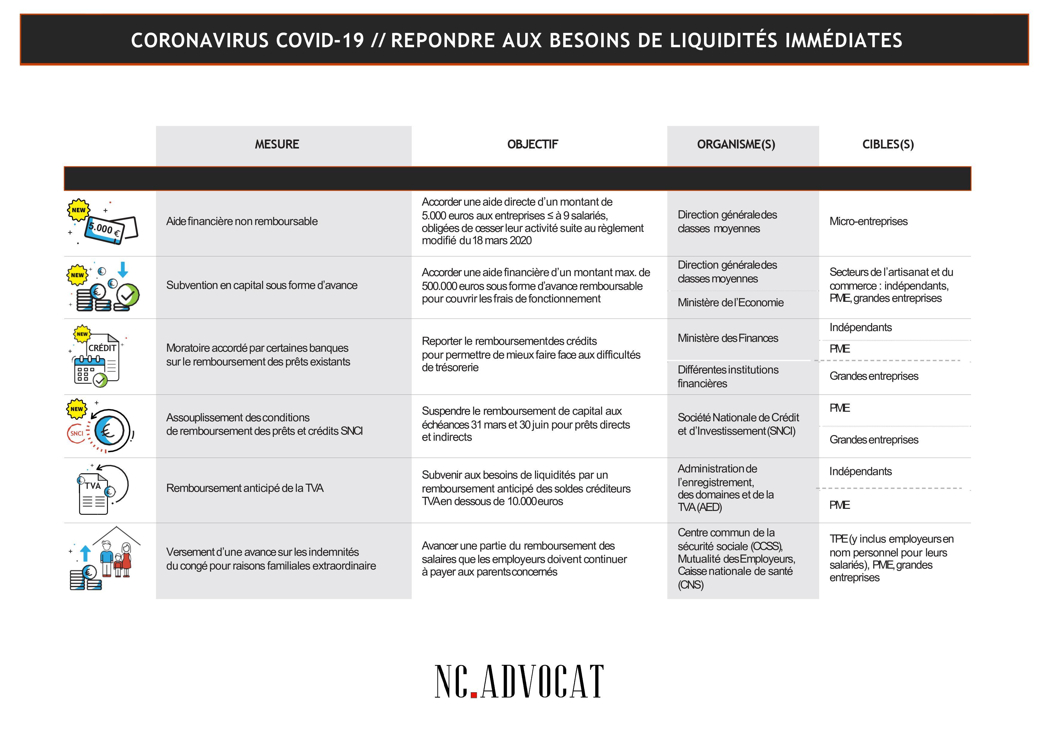 Image article - Gouvernement / Coronavirus – Informations pour les entreprises pour répondre aux besoins de liquidités immédiates